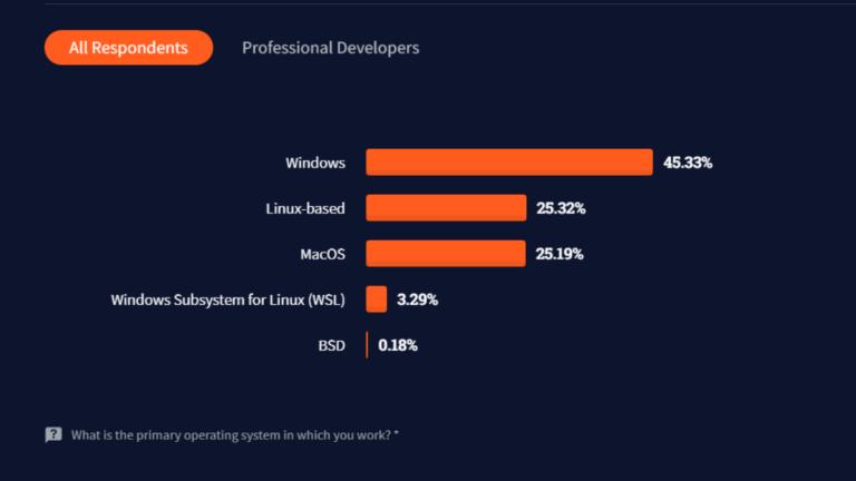 stack-overflow-developer-survey-professional-developers-linux-768x432