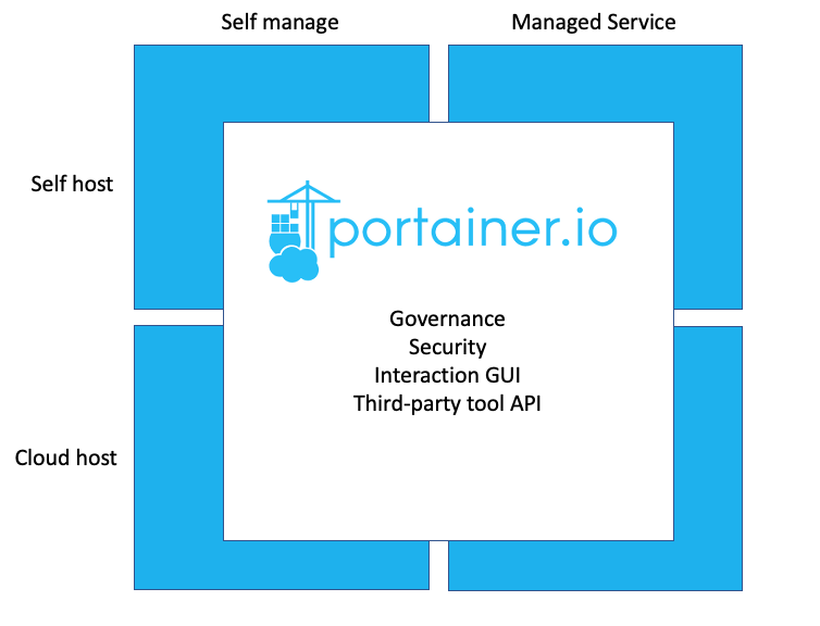 Why you need Containers-as-a-Service