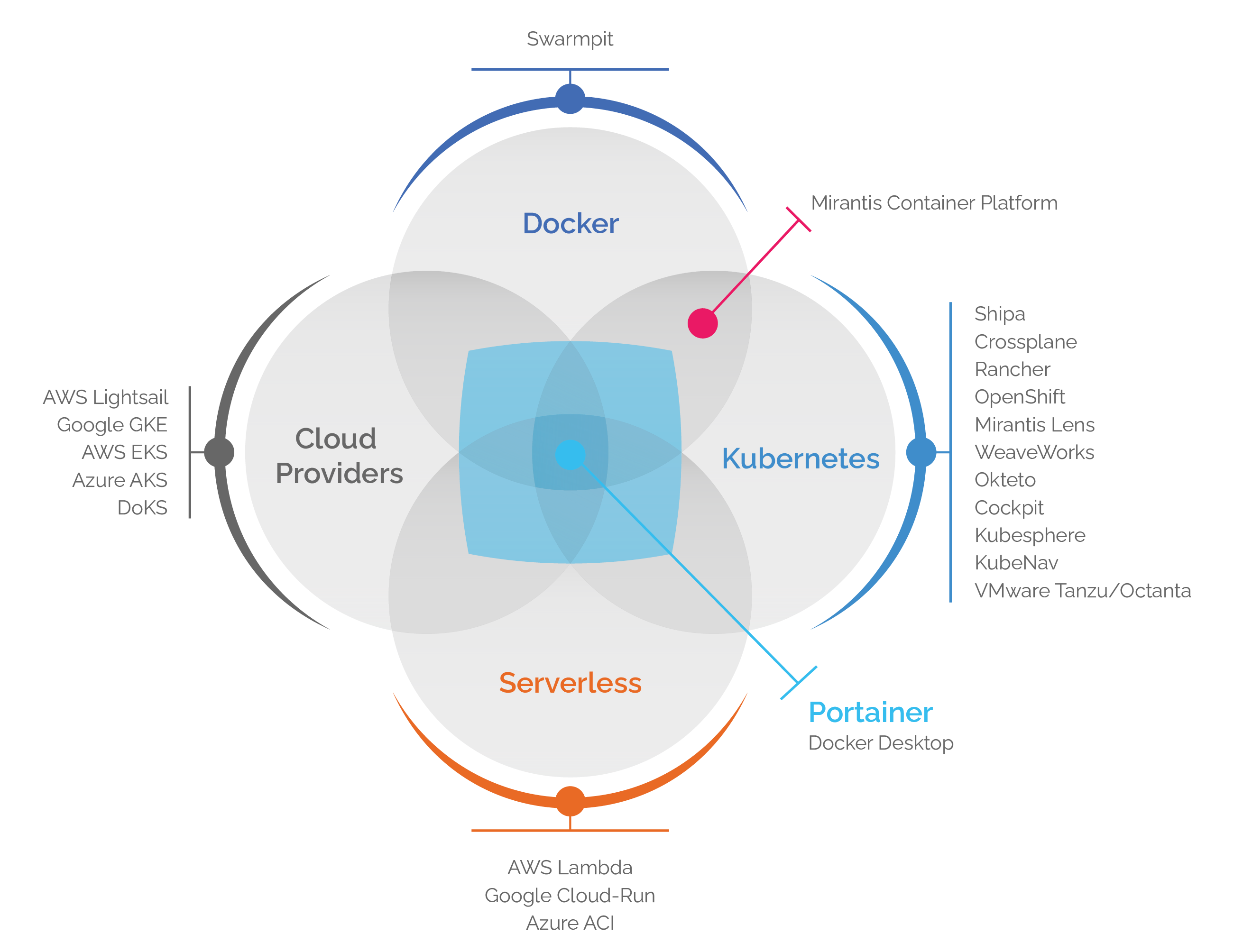 Beyond Docker - Portainer for Kubernetes, ACI/Serverless and Edge Compute